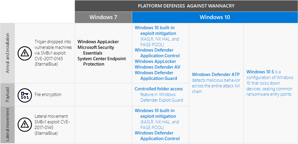 how to secure windows 7 security guide