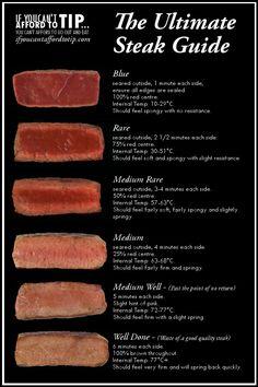 sous vide steak temperature guide