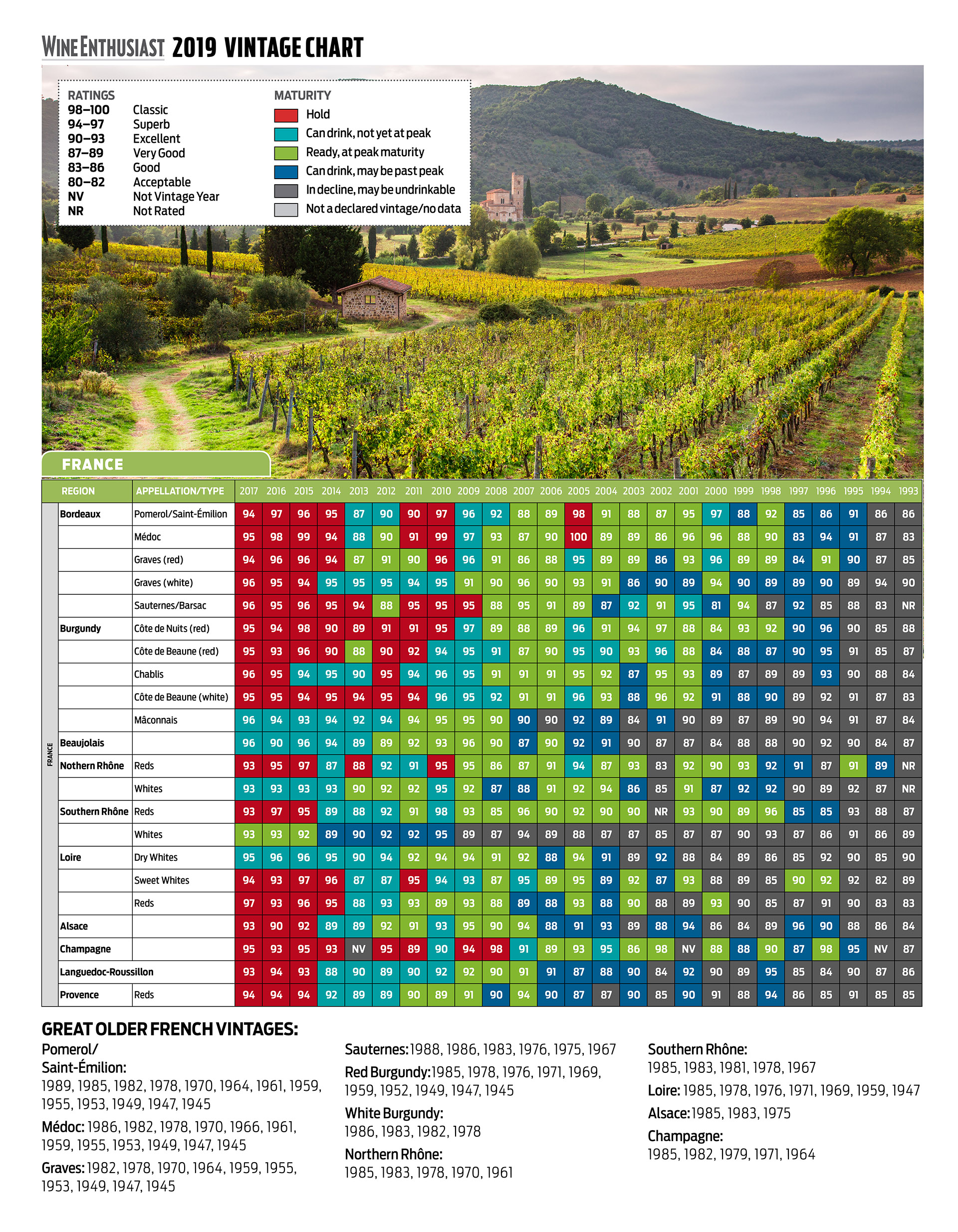 when to drink wine vintage guide