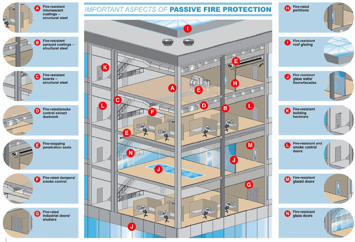 fire protection system design guide