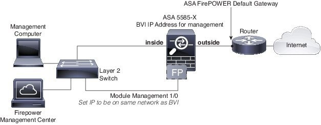 cisco asa 5512 x configuration guide