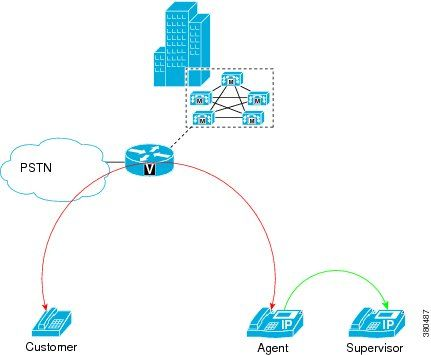 cisco unified communications manager system guide