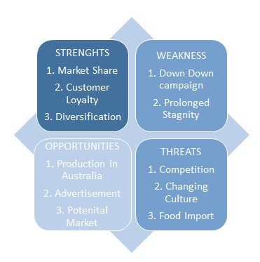 management study guide swot analysis